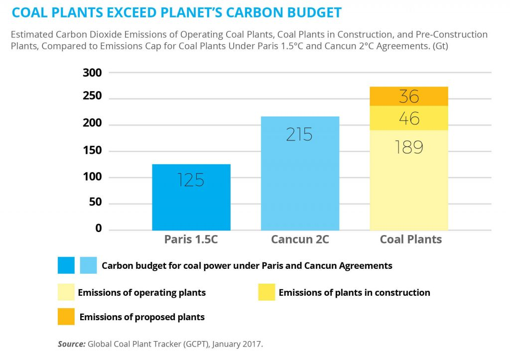 Coal plants exceed planet's carbon budget.